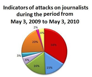 Indicators show that attacks on journalists are rising: 262 violations and attempts in one year
